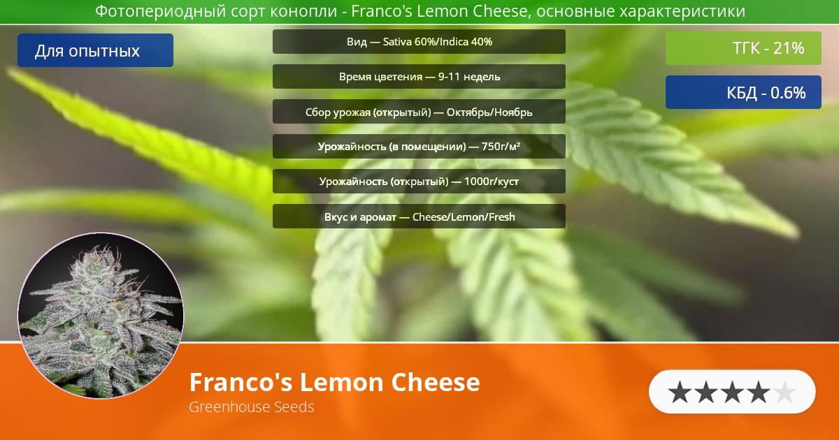 Инфограмма сорта марихуаны Franco's Lemon Cheese